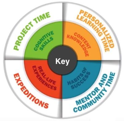 mosaic learning key